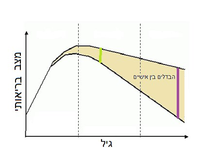 מקורJ Nutr Health Aging. 2008 Aug-Sep
